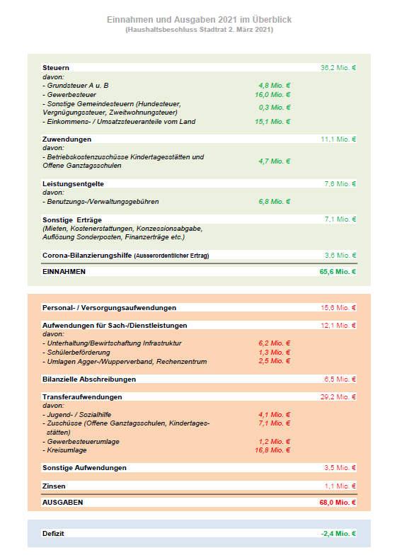 Übersicht mit Einnahmen und Ausgaben